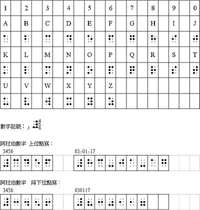 英文、數字點字使用說明表