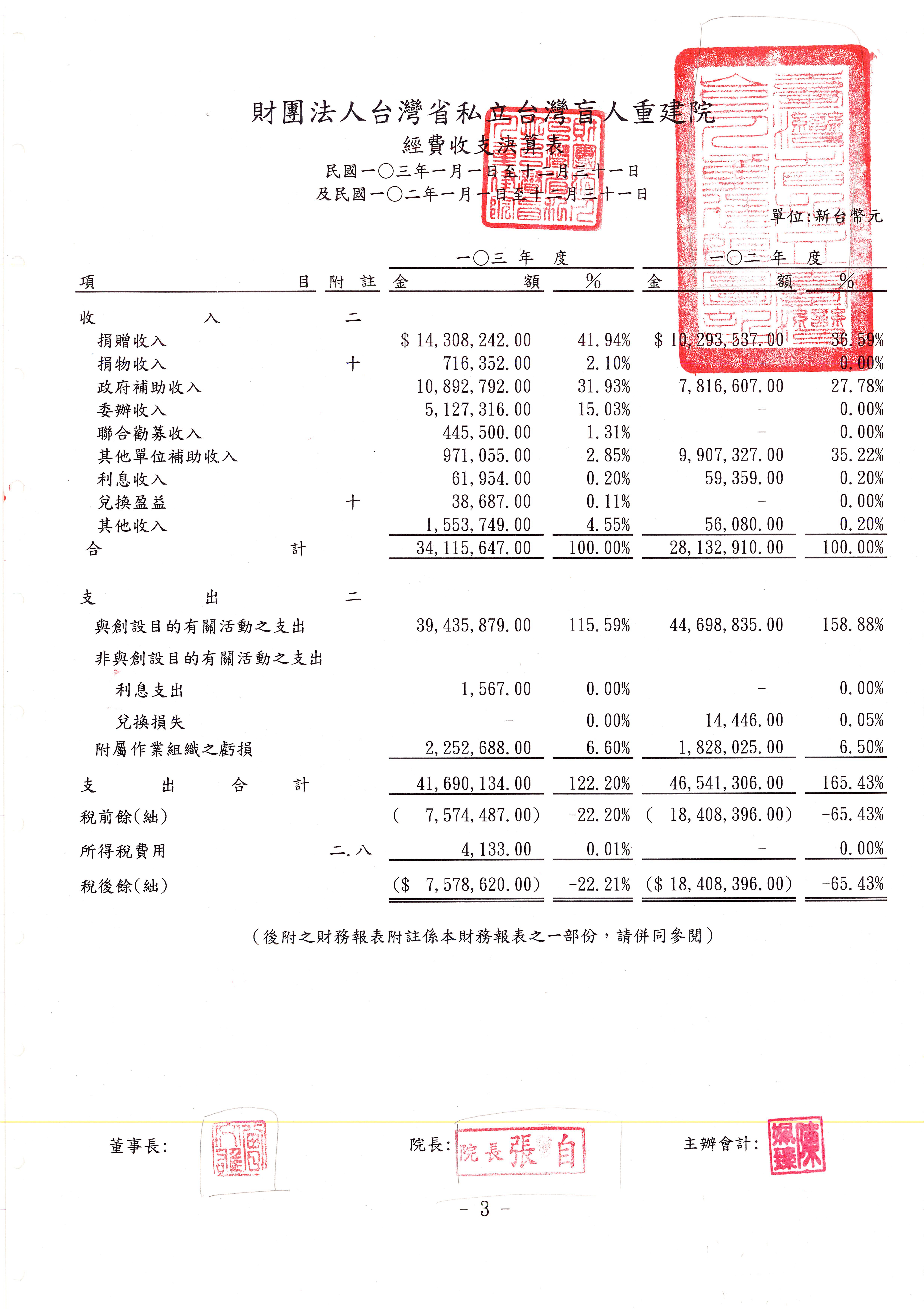 2014年收支決算表