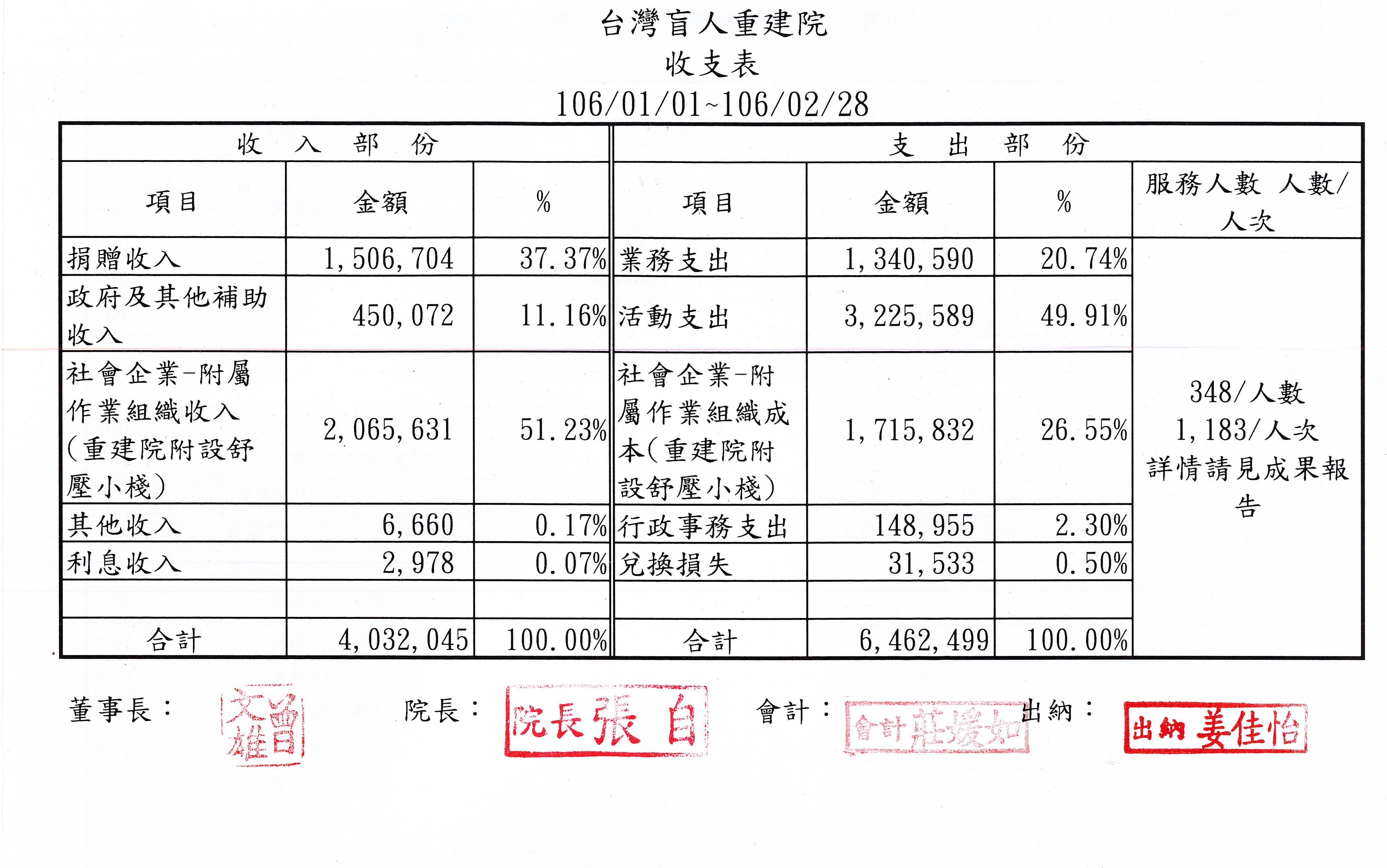 2017年02月收支表