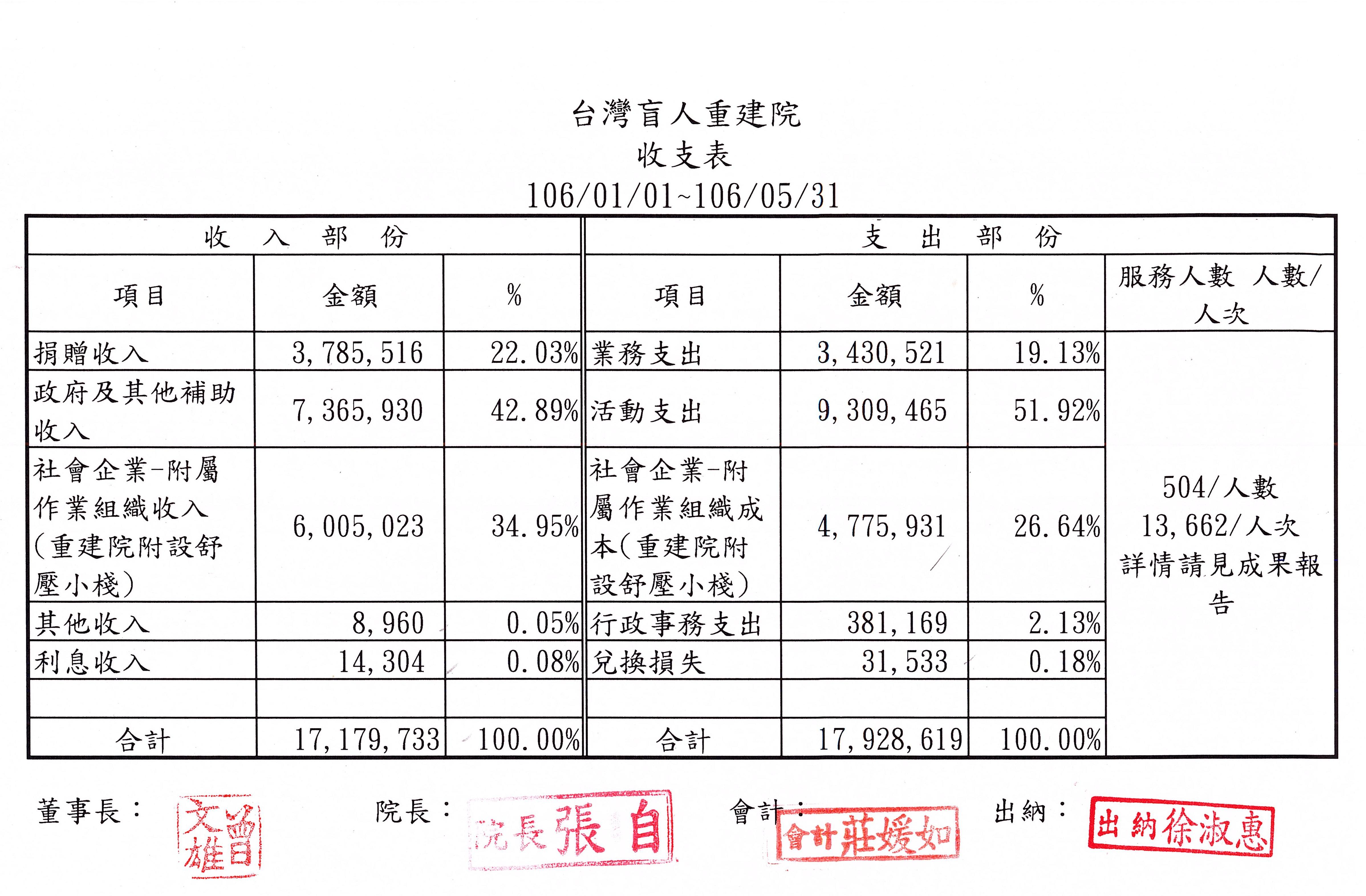 2017年05月收支表