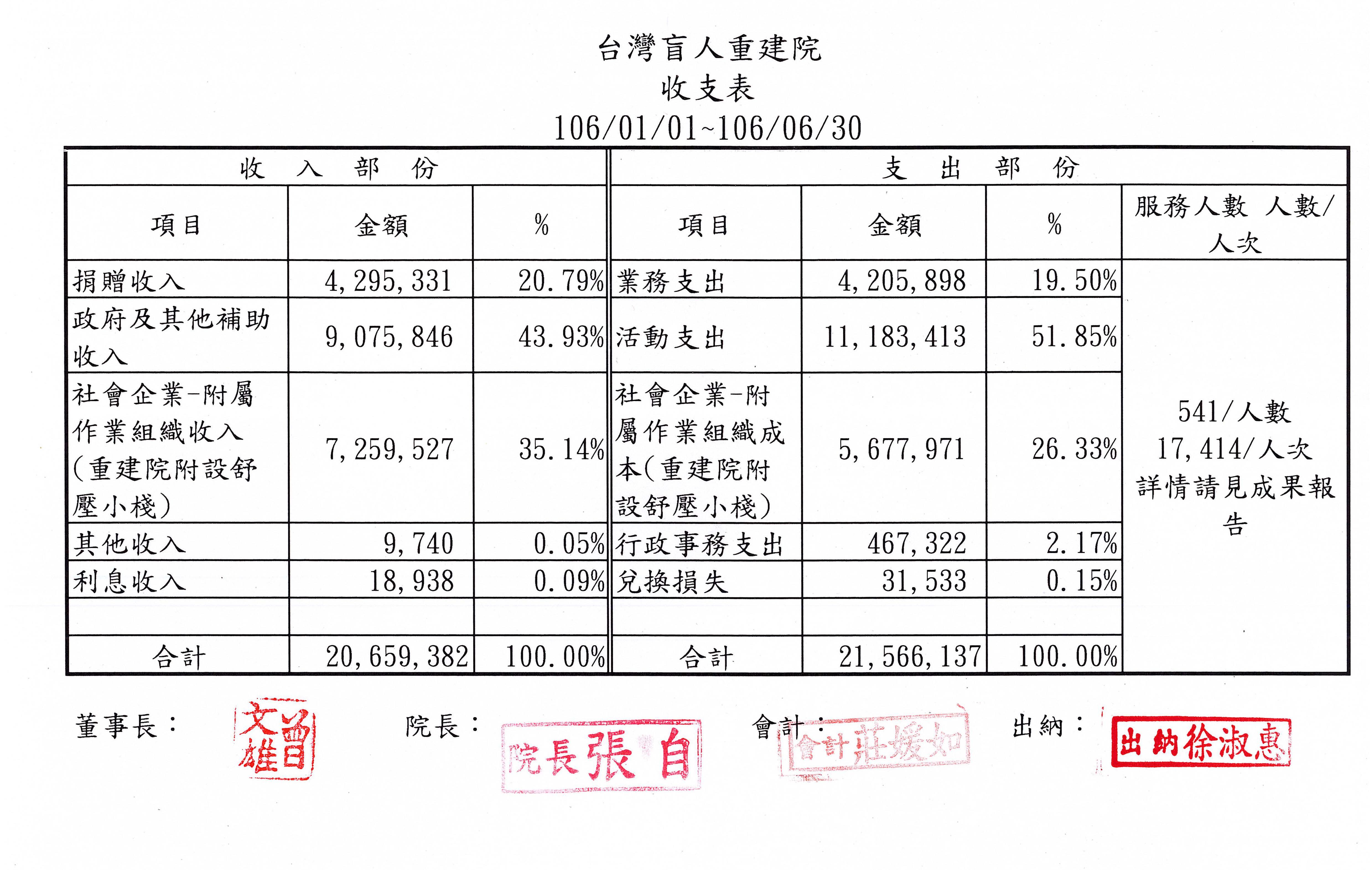 2017年06月收支表