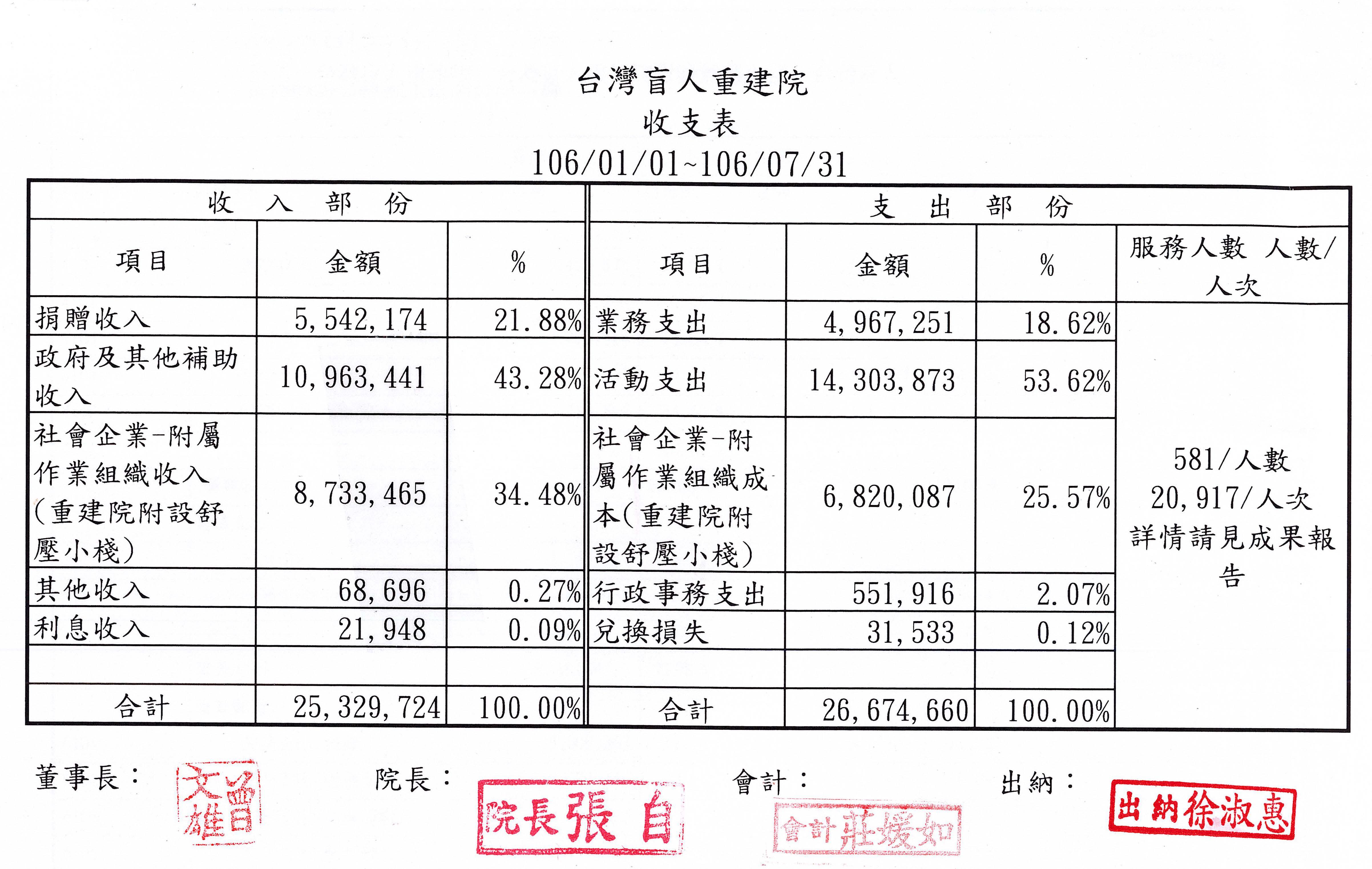2017年07月收支表