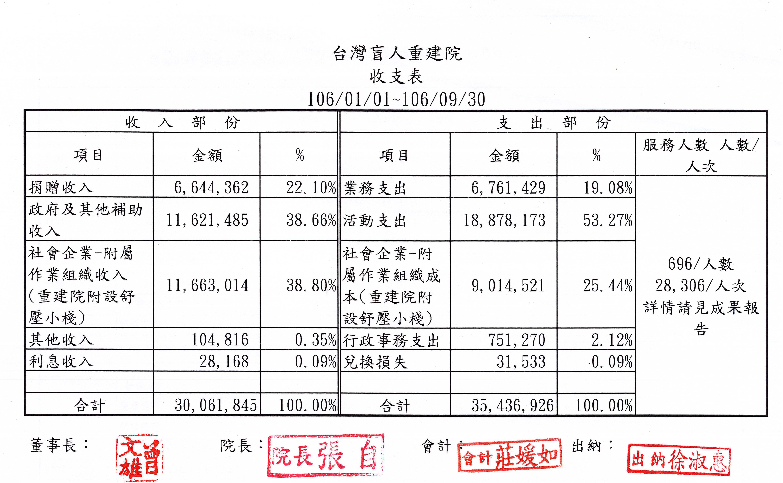 2017年09月收支表