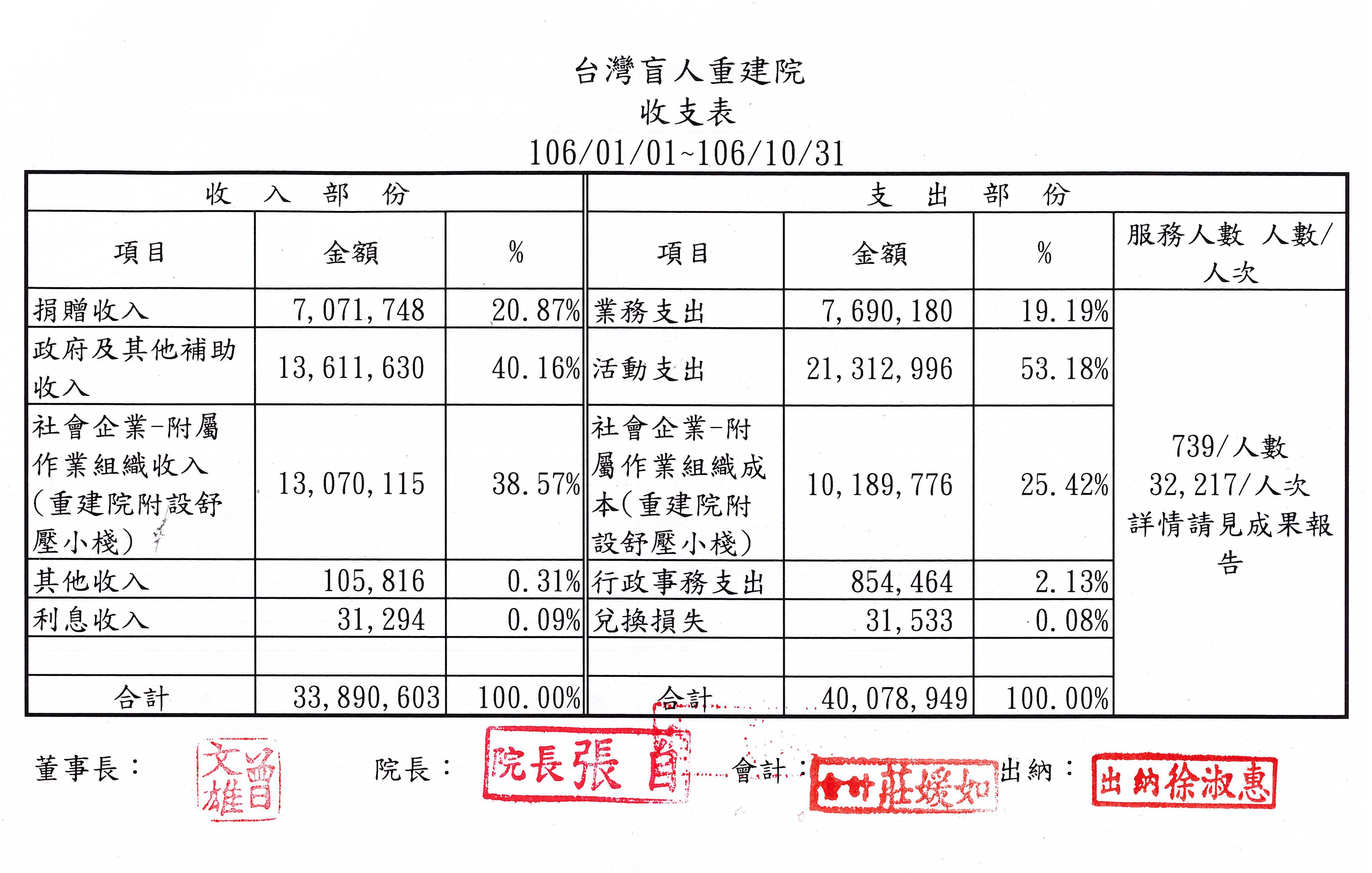 2017年10月收支表