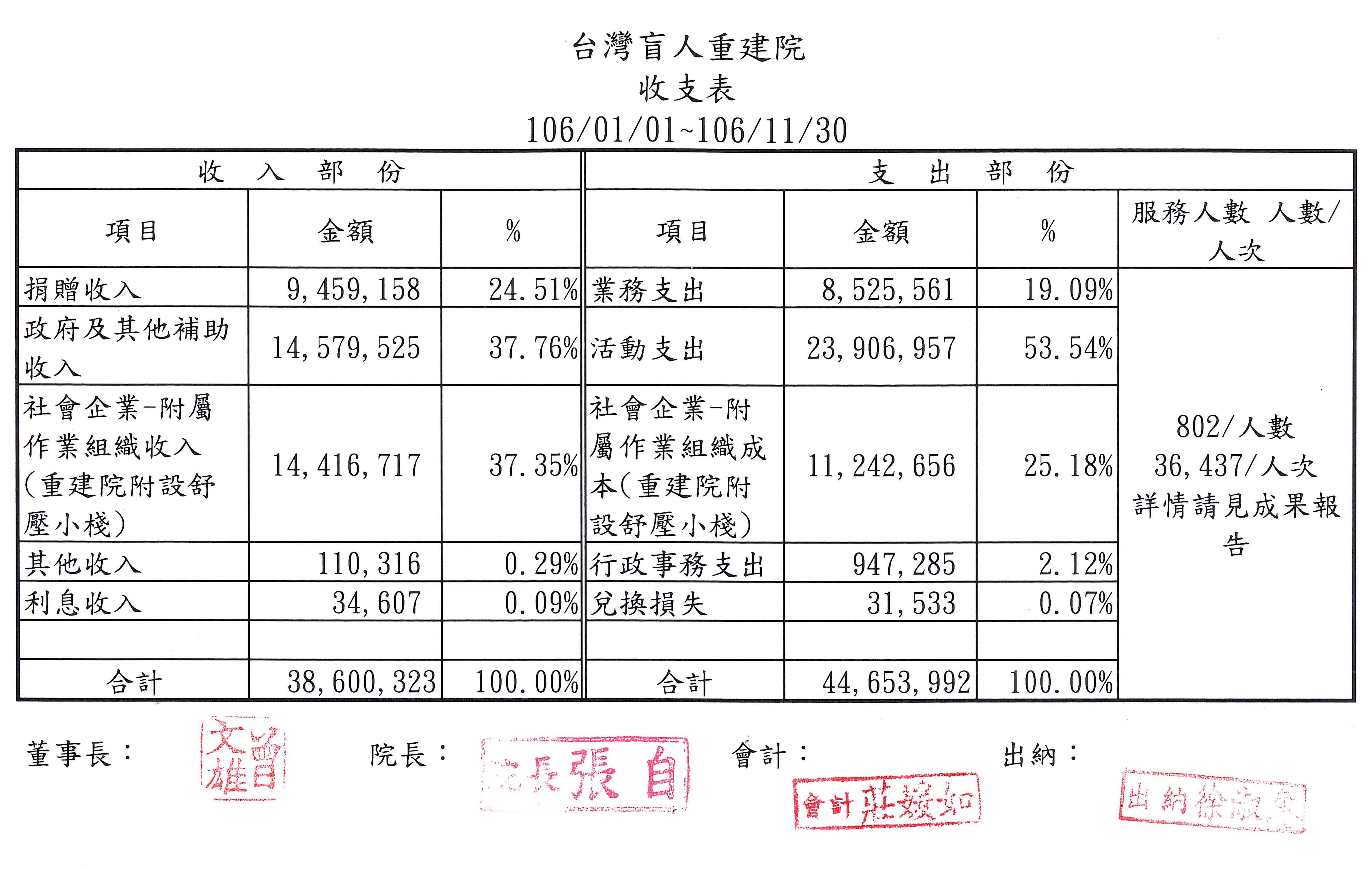 2017年11月收支表