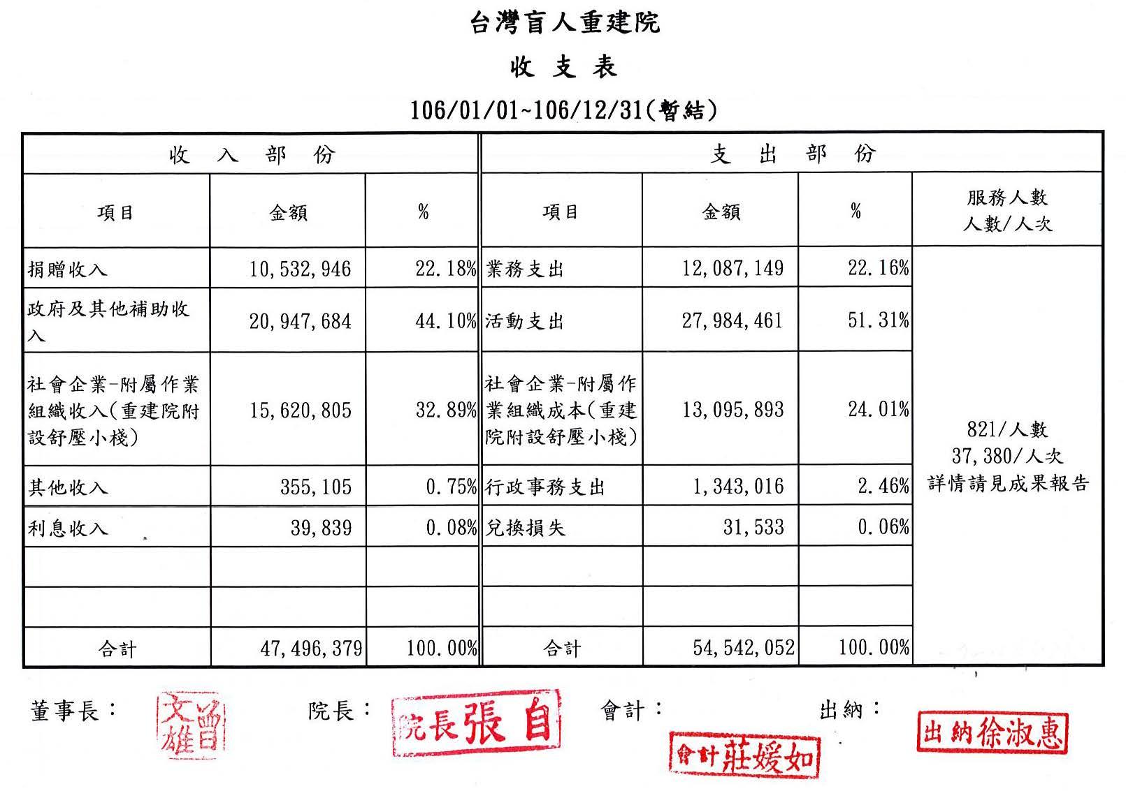 2017年12月收支表