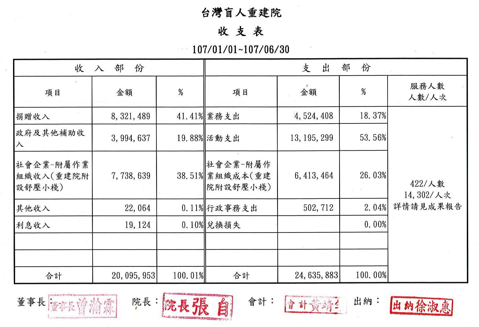 2018年06月收支表