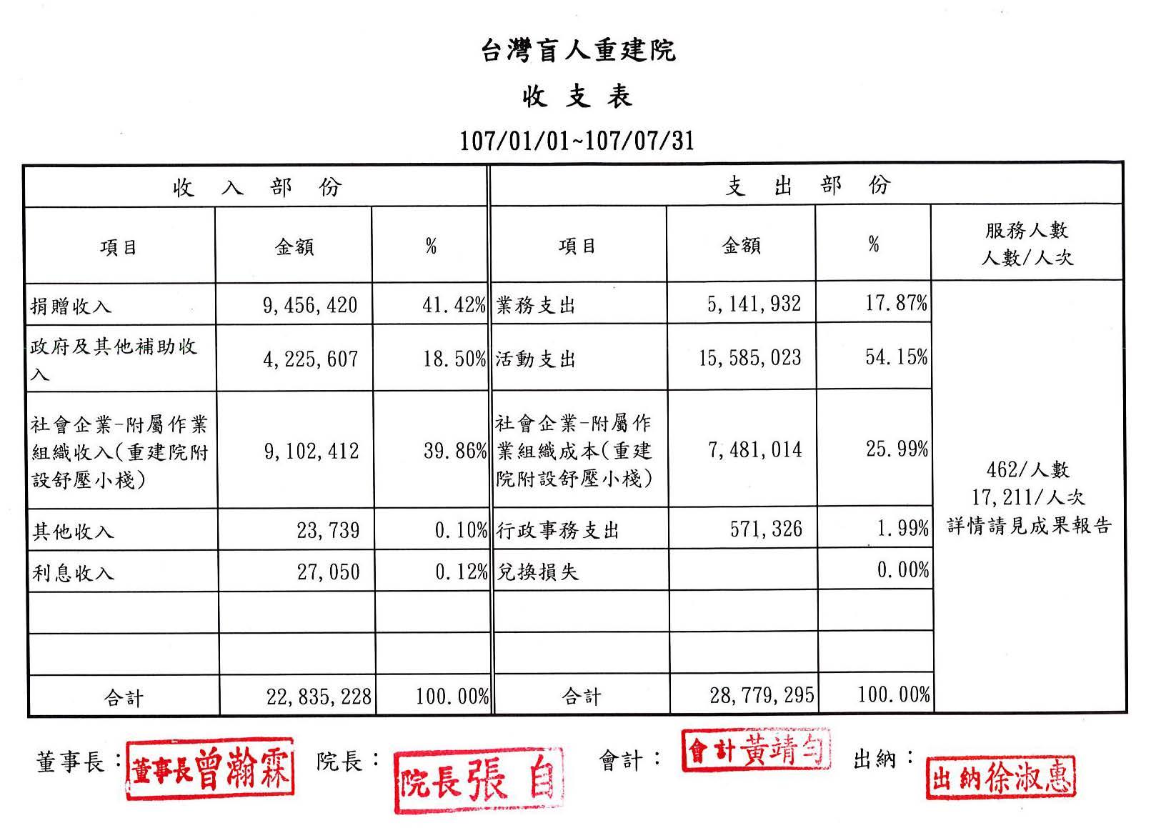 2018年07月收支表