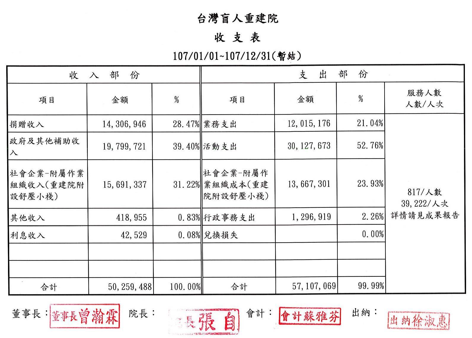 2018年12月收支表