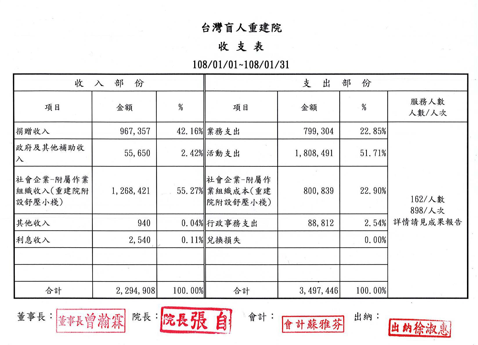 2019年01月收支表
