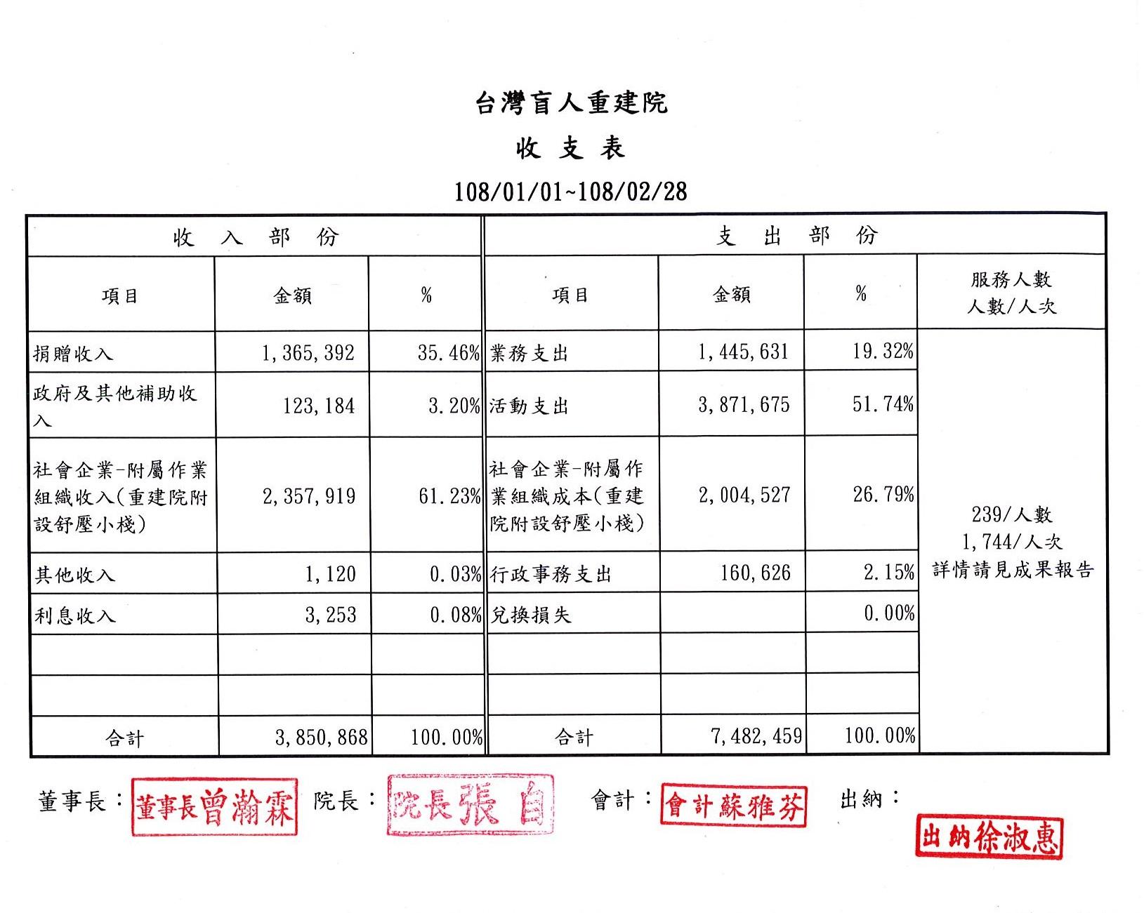 2019年02月收支表