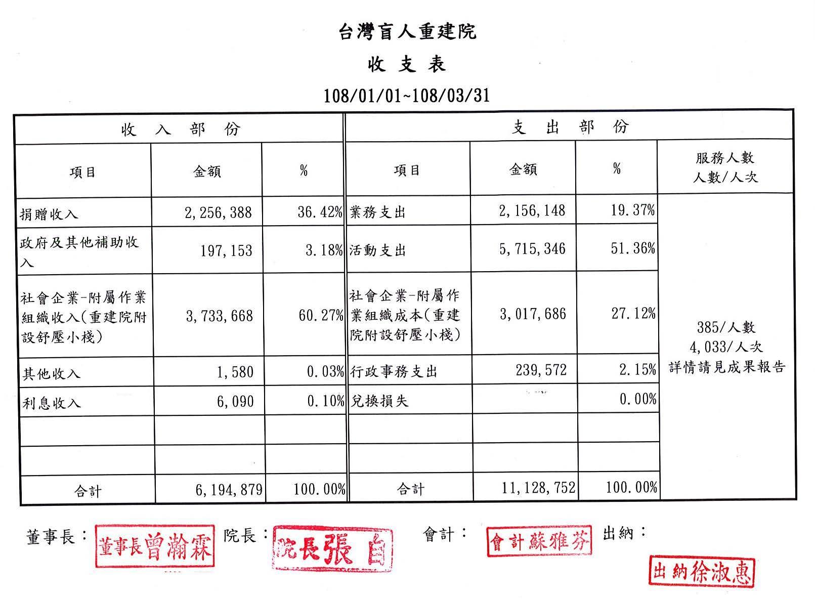 2019年03月收支表