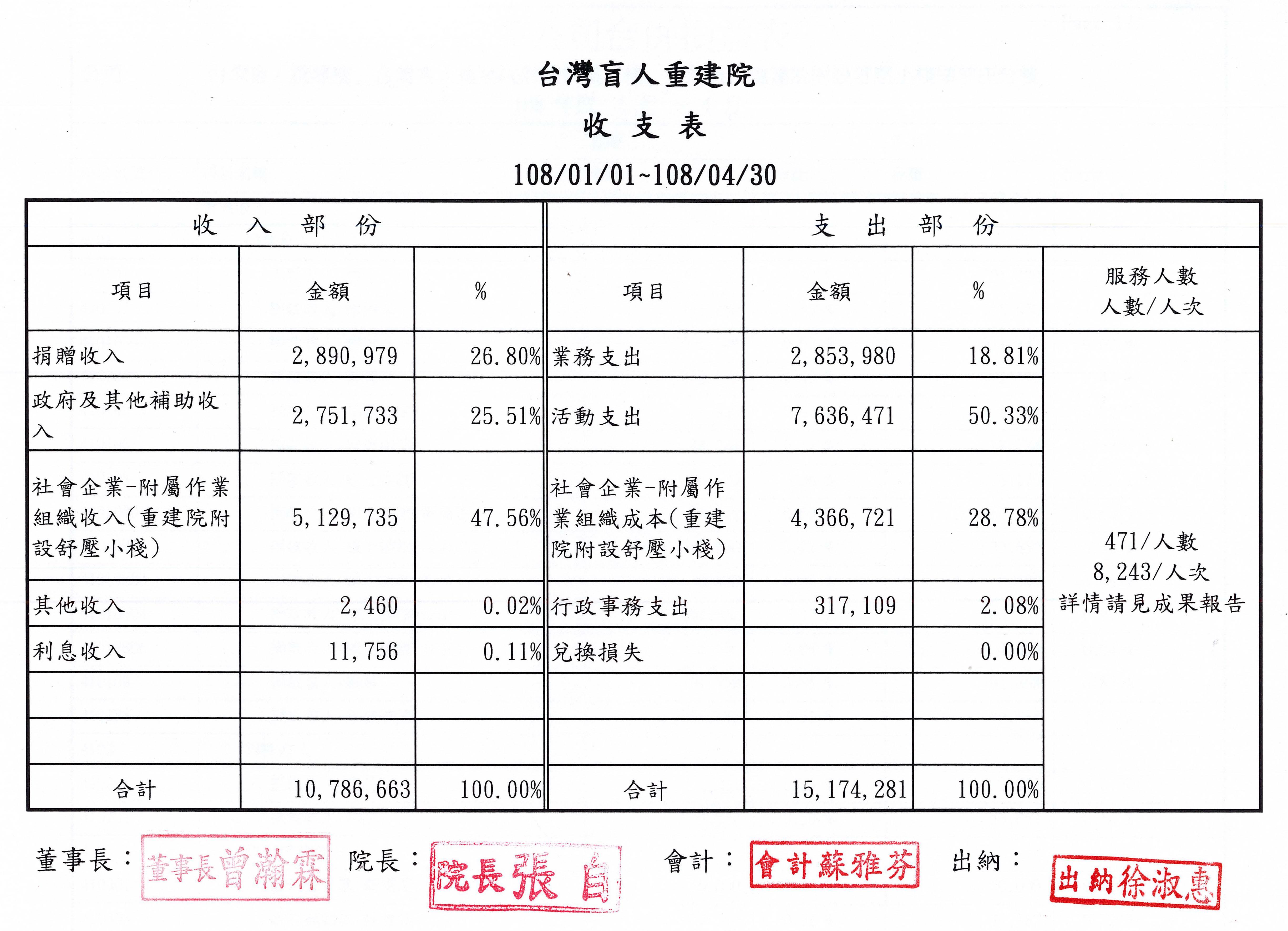 2019年04月收支表