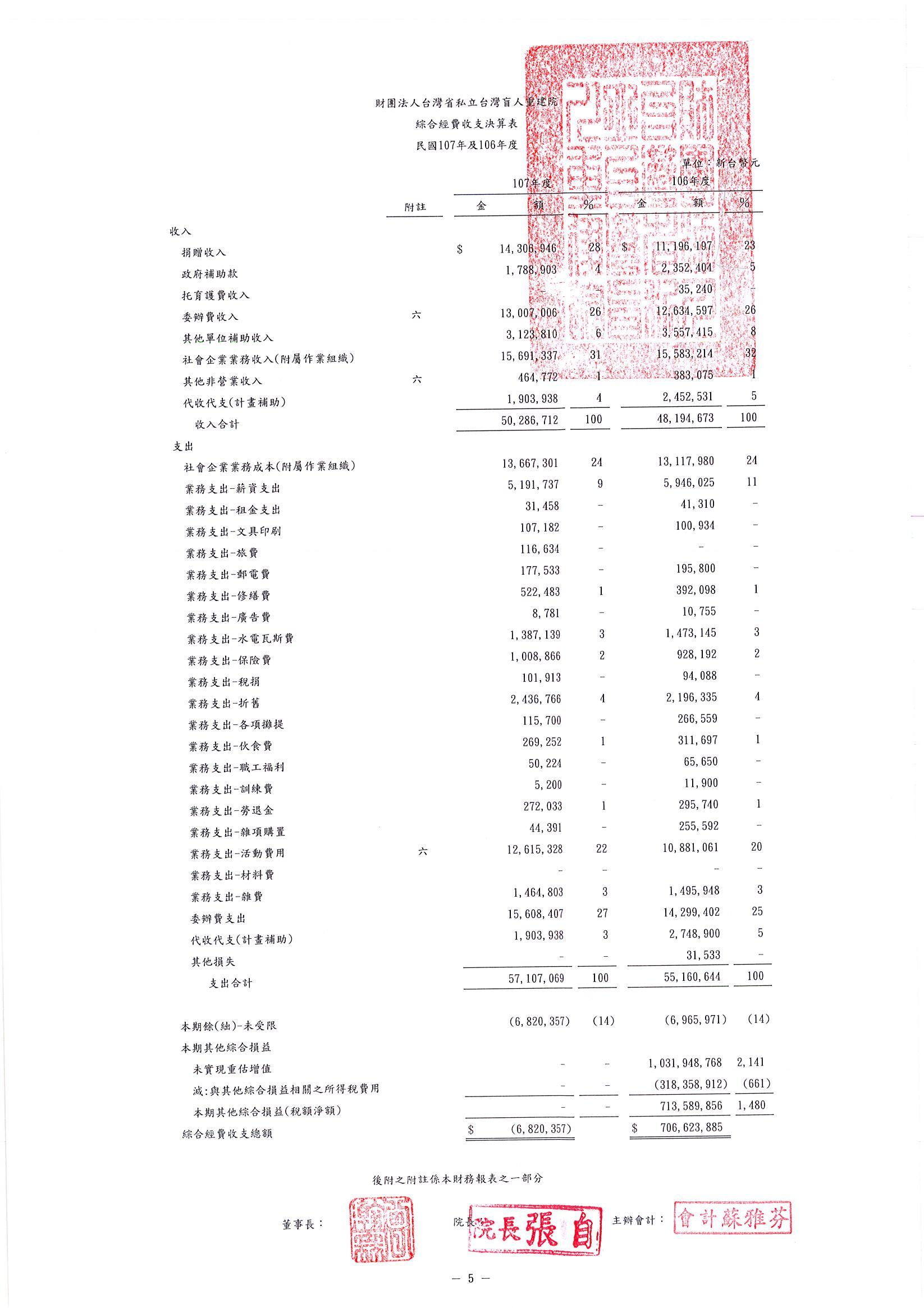 2018年收支決算表