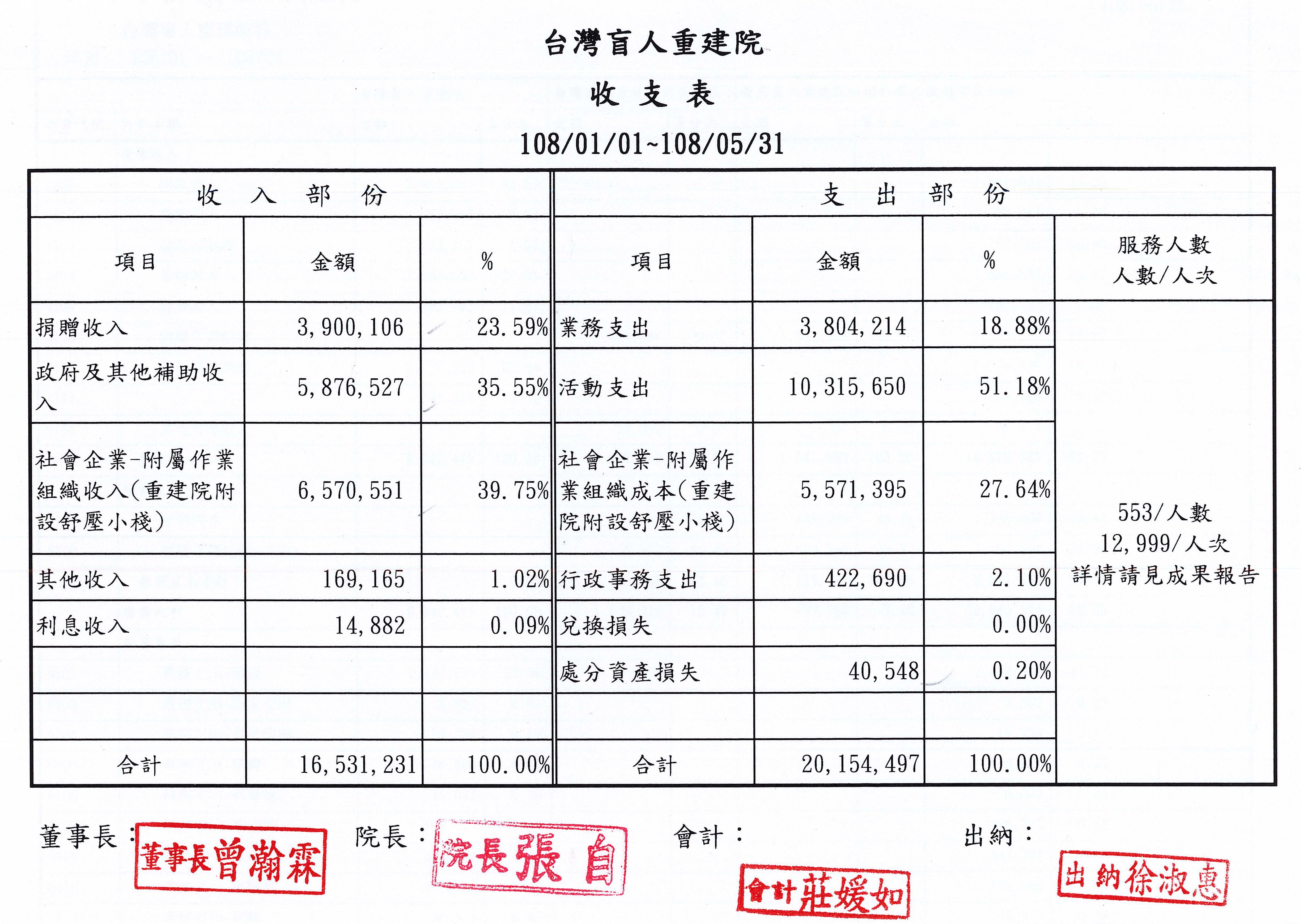 2019年05月收支表