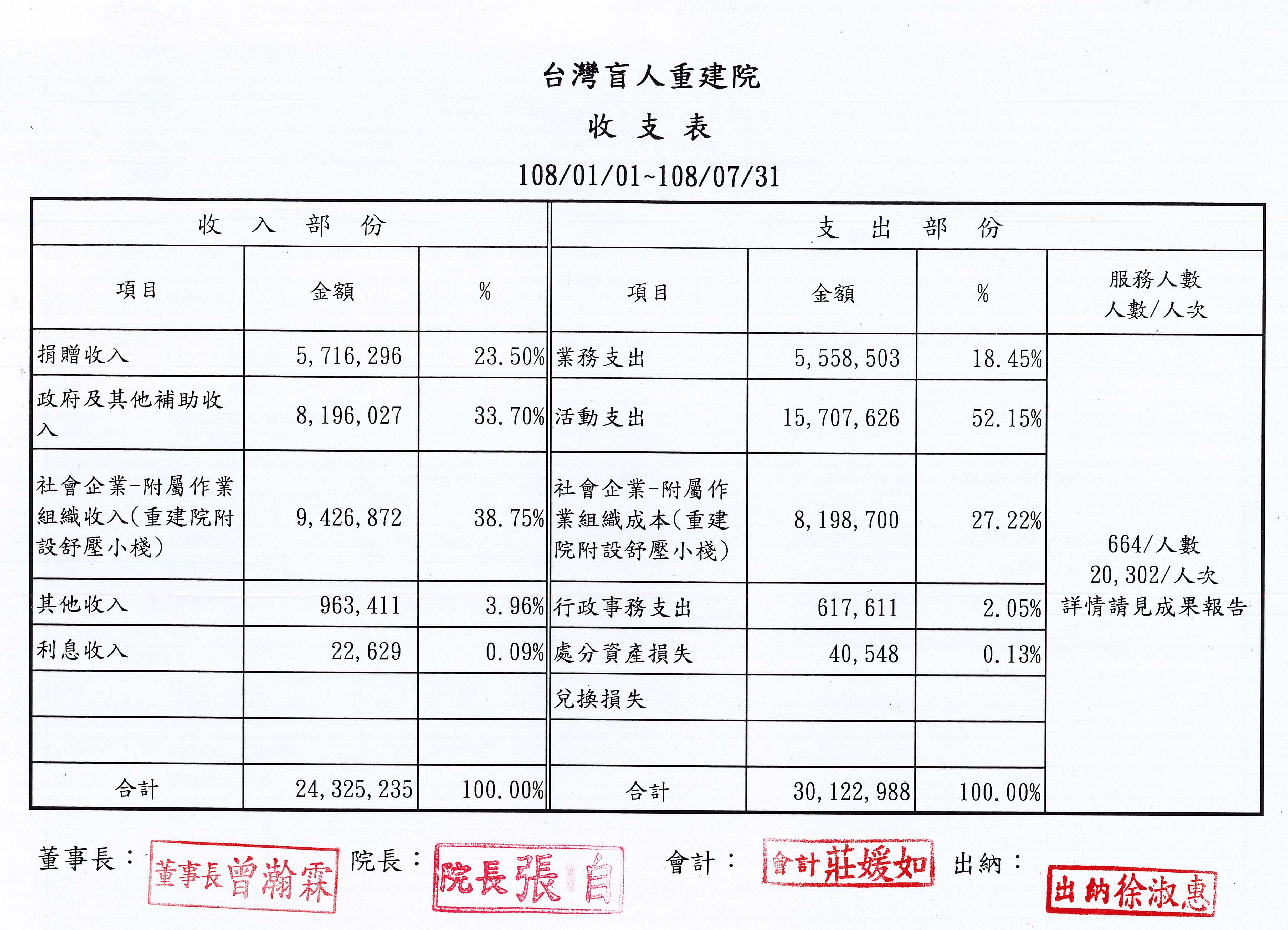 2019年07月收支表