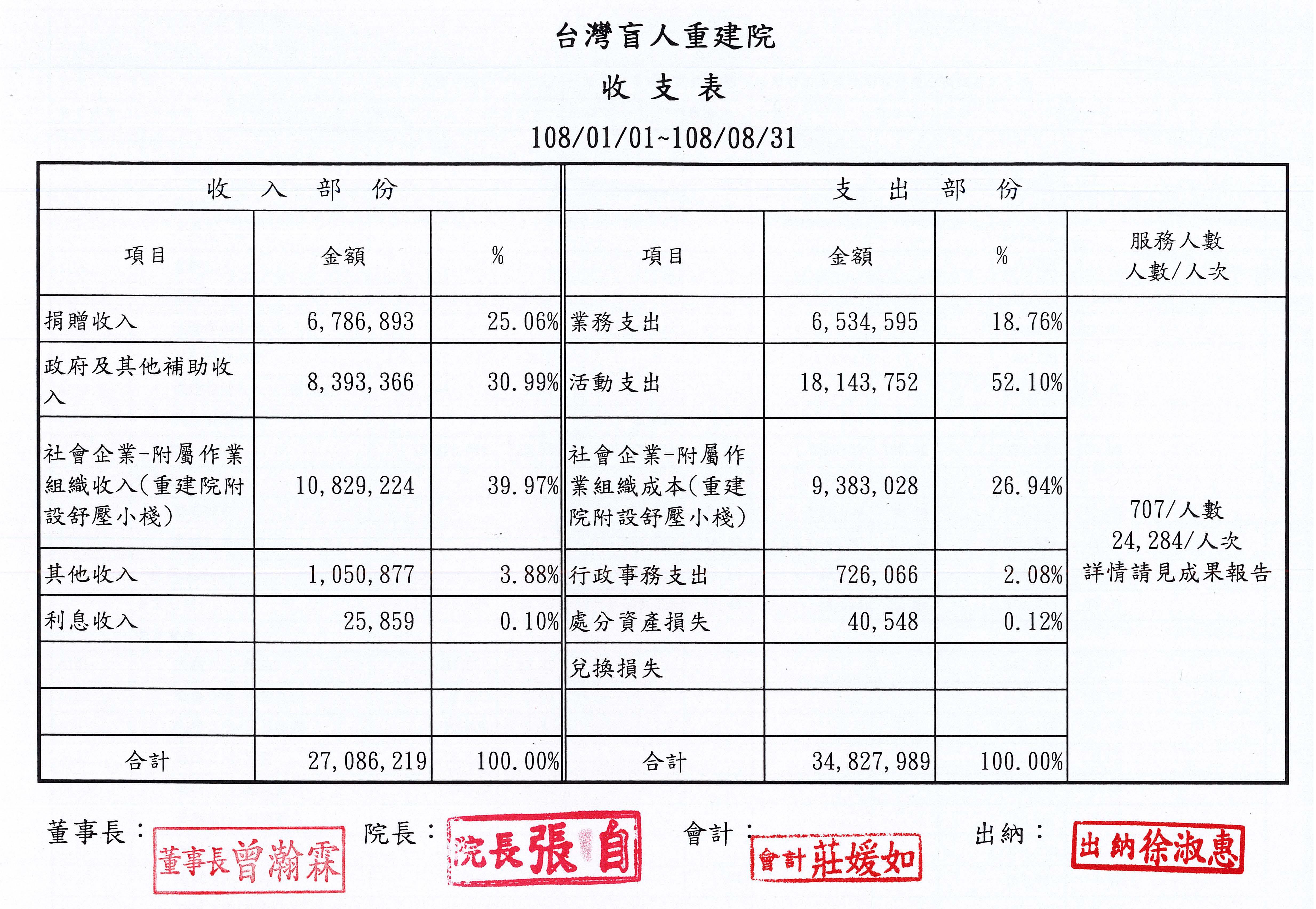 2019年08月收支表