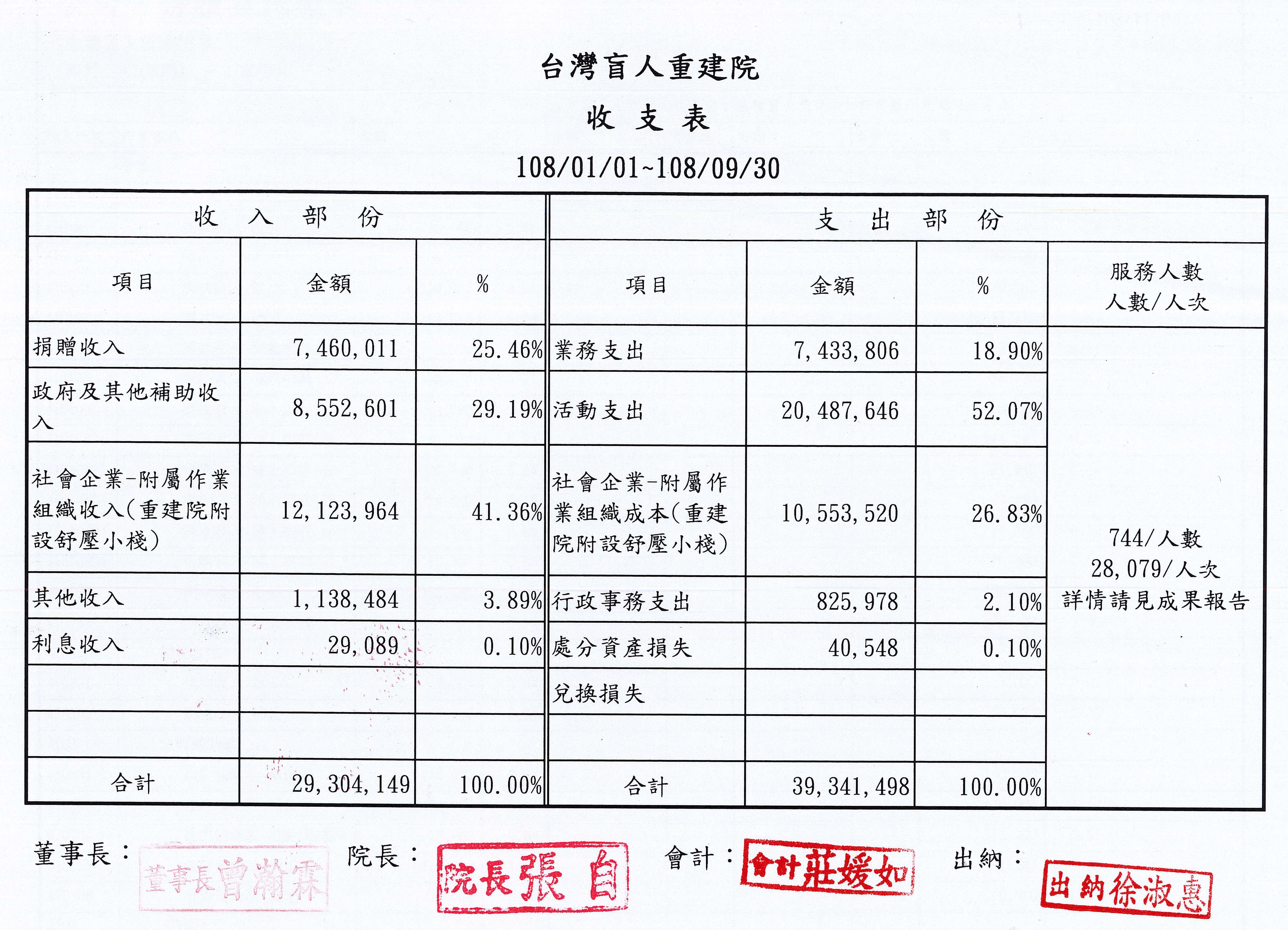 2019年09月收支表
