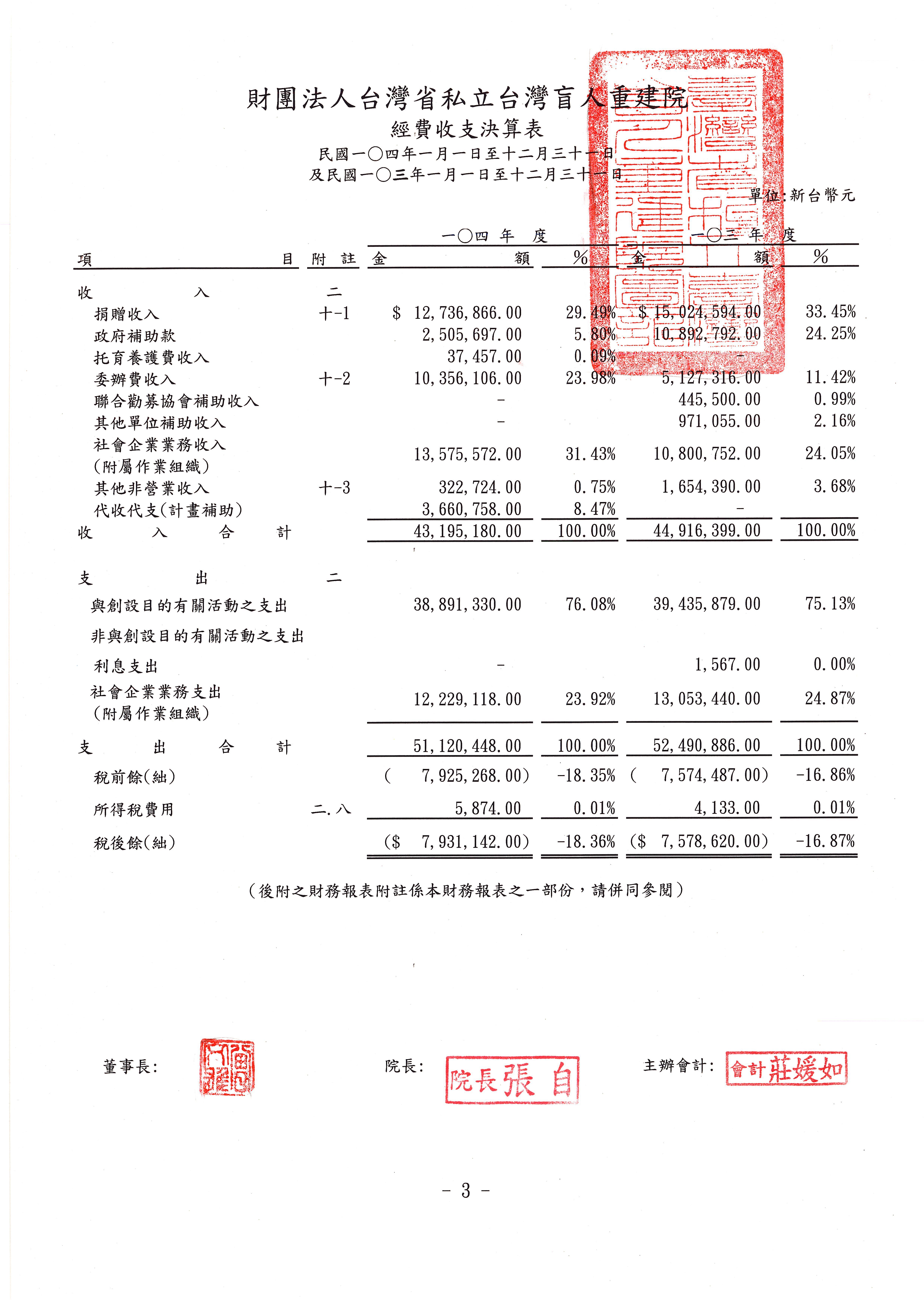2015年收支決算表