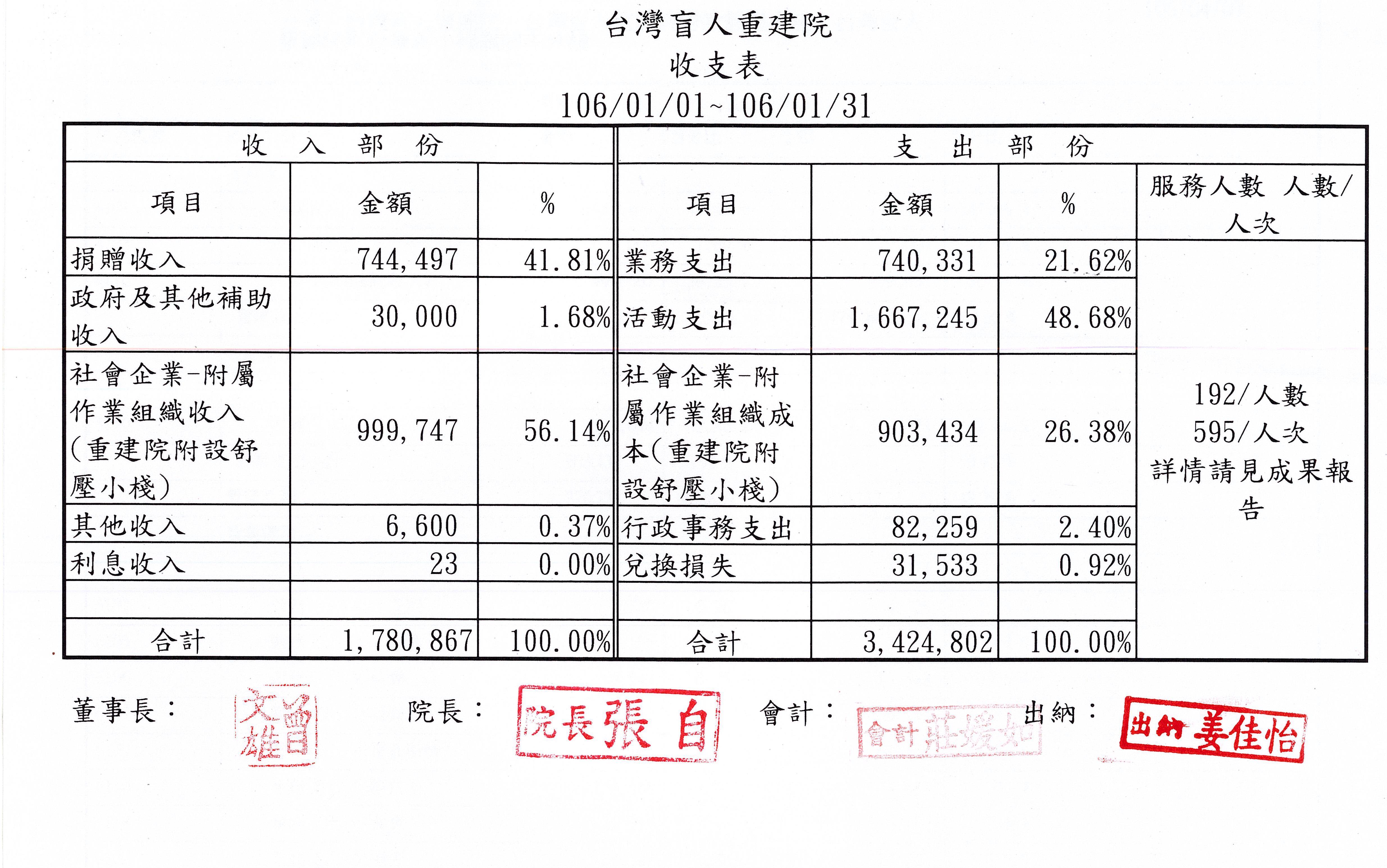 2017年01月收支表