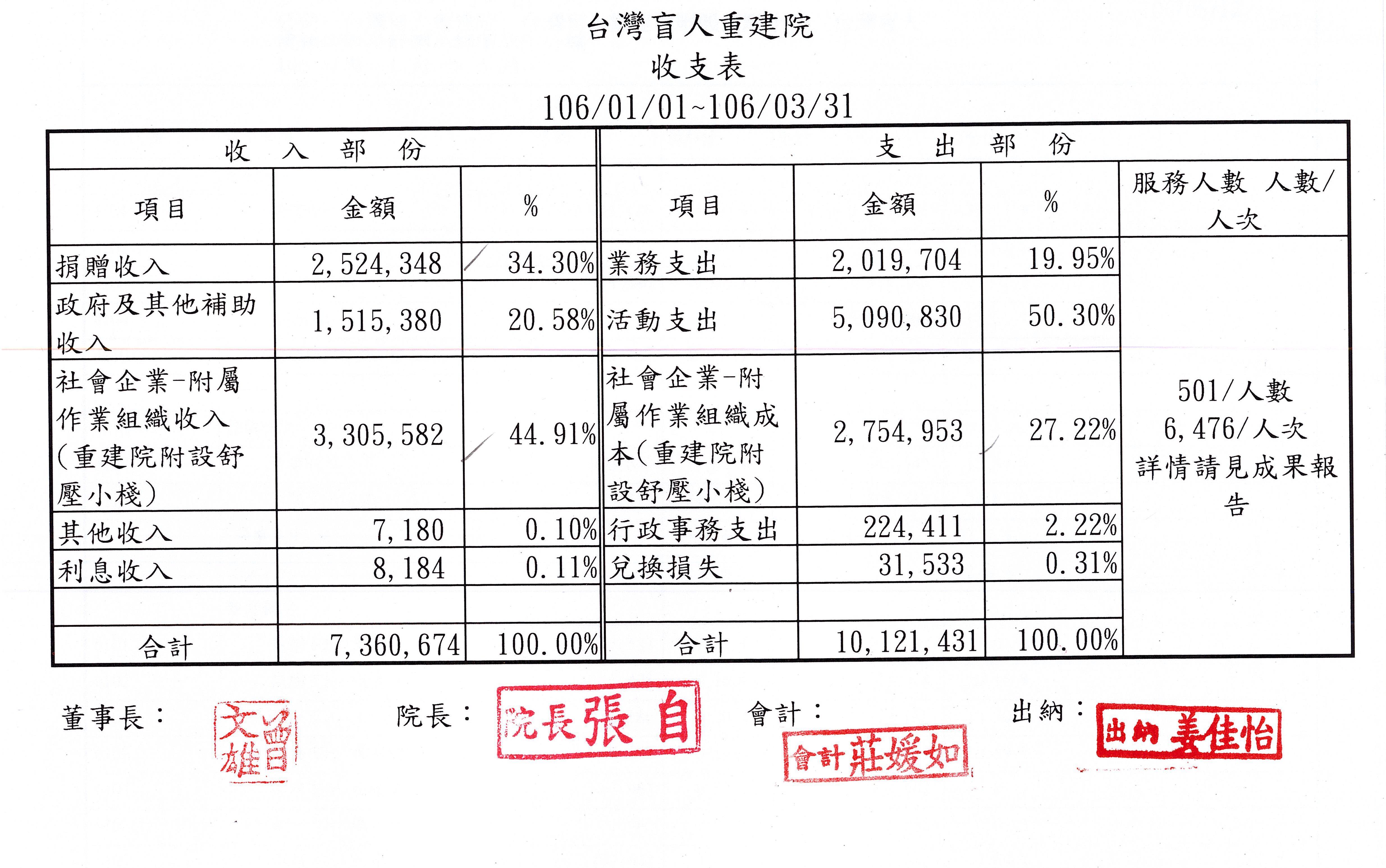 2017年03月收支表