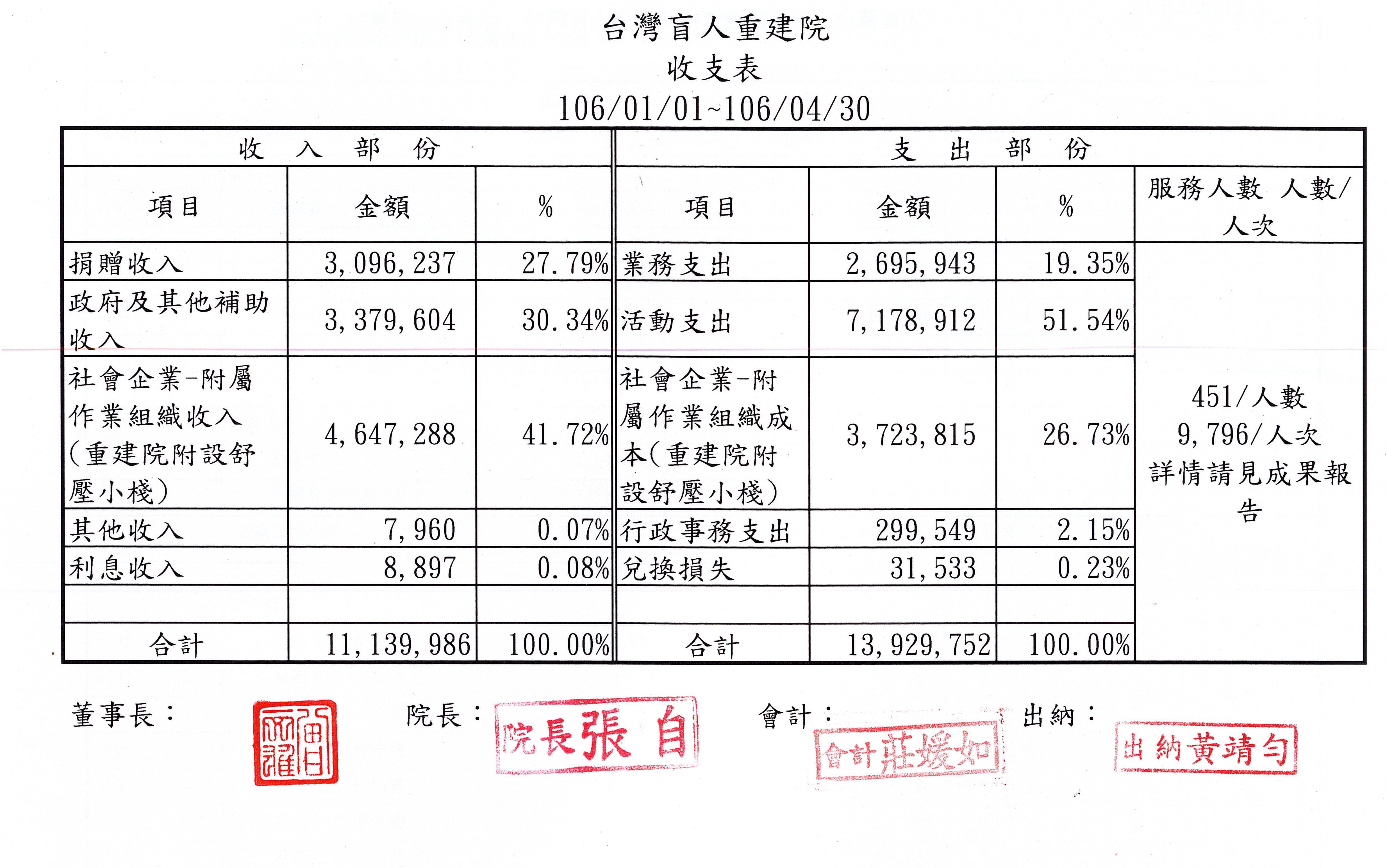 2017年04月收支表